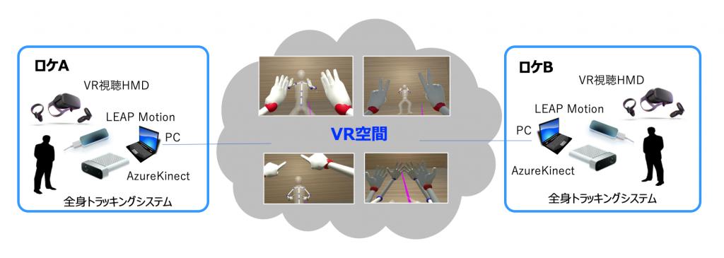 遠隔VRコミュニケーションシステム